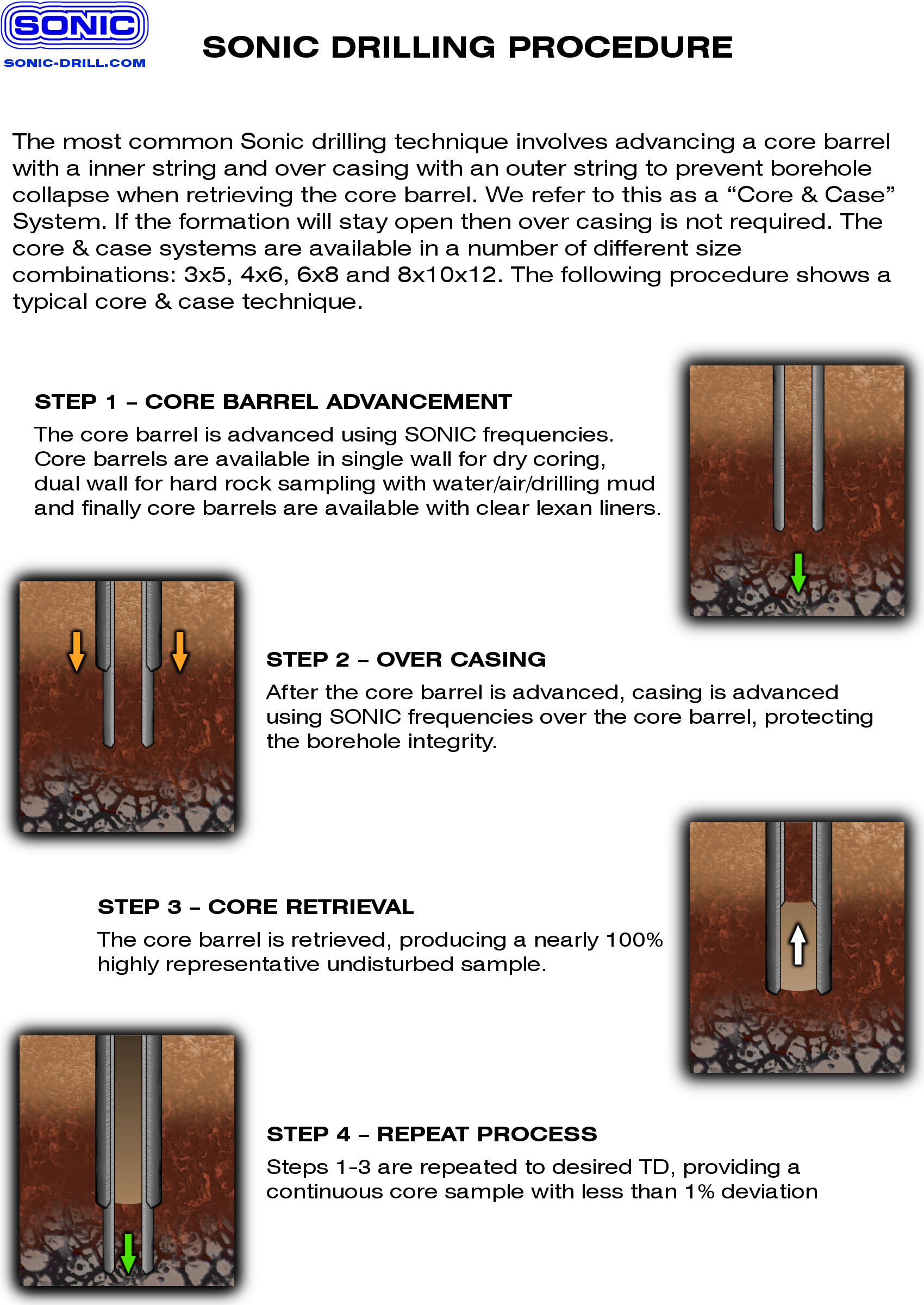Sonic Drill Corporation How Sonic Works